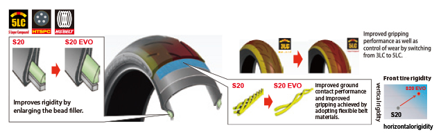 Резина Bridgestone Battlax Hypersport S20 EVO