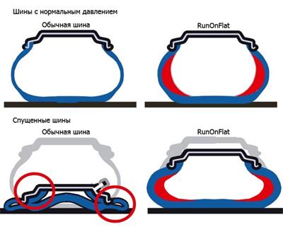 Run Flat технология в покрышке Michelin Primacy HP