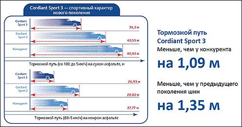Характеристики шины Cordiant Sport 3