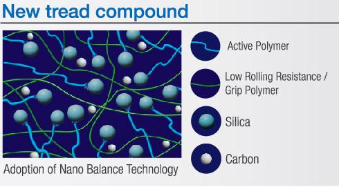 Рзиновая смесь Toyo NanoEnergy 3