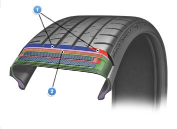 Строение шины Michelin Pilot Super Sport