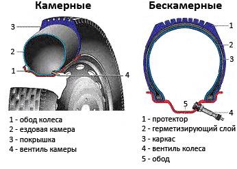 Бескамерные шины Кleber