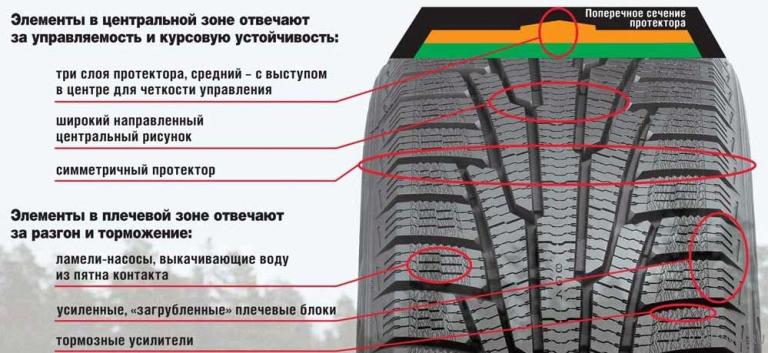 Резина Nokian Hakkapeliitta R SUV