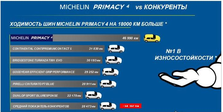 Резина Michelin Primacy 4