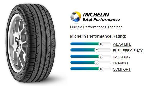 Резина Michelin Pilot Exalto PE2