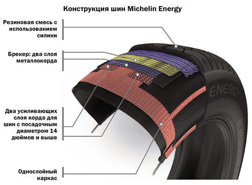 Резина Michelin Energy E3B