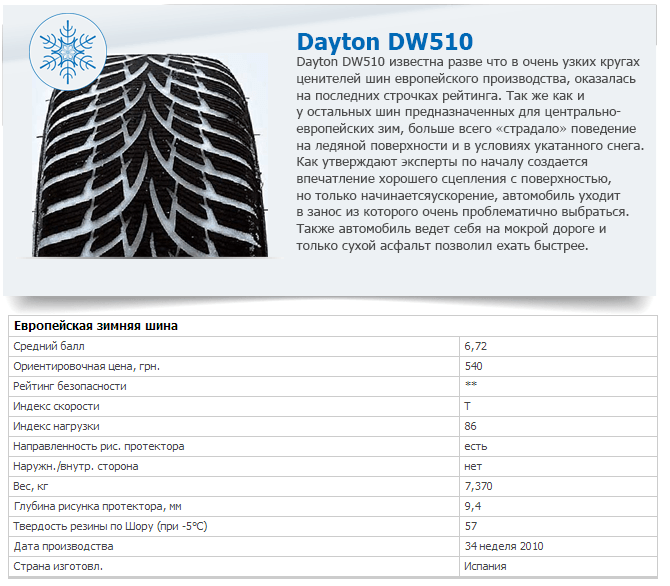 Характеристики шины Dayton DW510