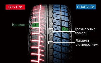 Проектор зимней шины Bridgestone Blizzak REVO GZ