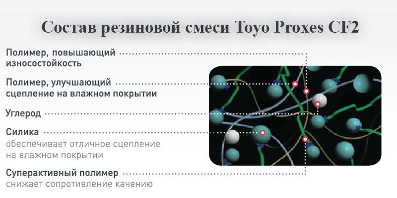 Состав резины Тойо Проскис СФ 2 СУВ