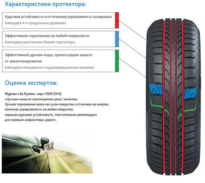 Резина Cordiant Comfort PS 400