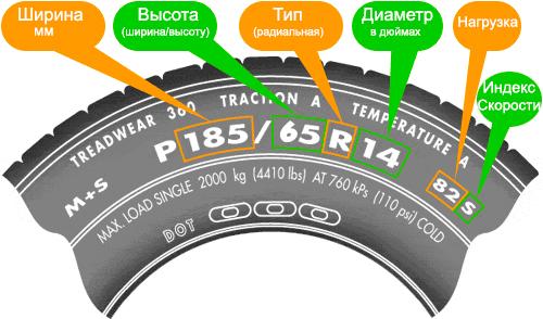Расшифровка маркировки шины. Значение индексов скорости и нагрузки.