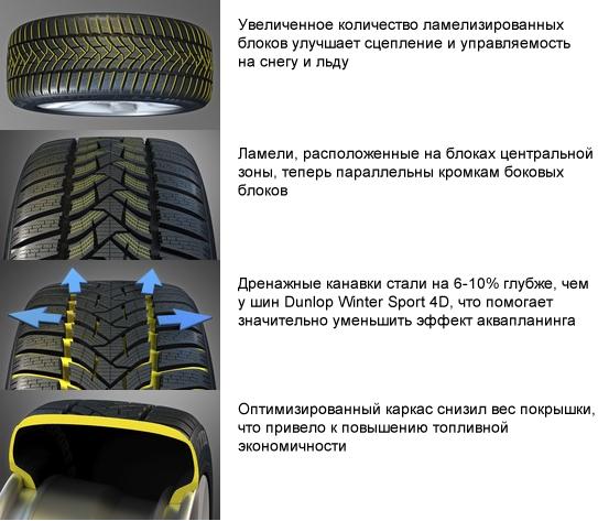 Автошины Dunlop Winter Sport 5 SUV