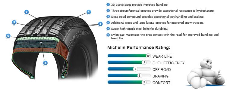 Всесезонные шины Michelin LTX M/S2