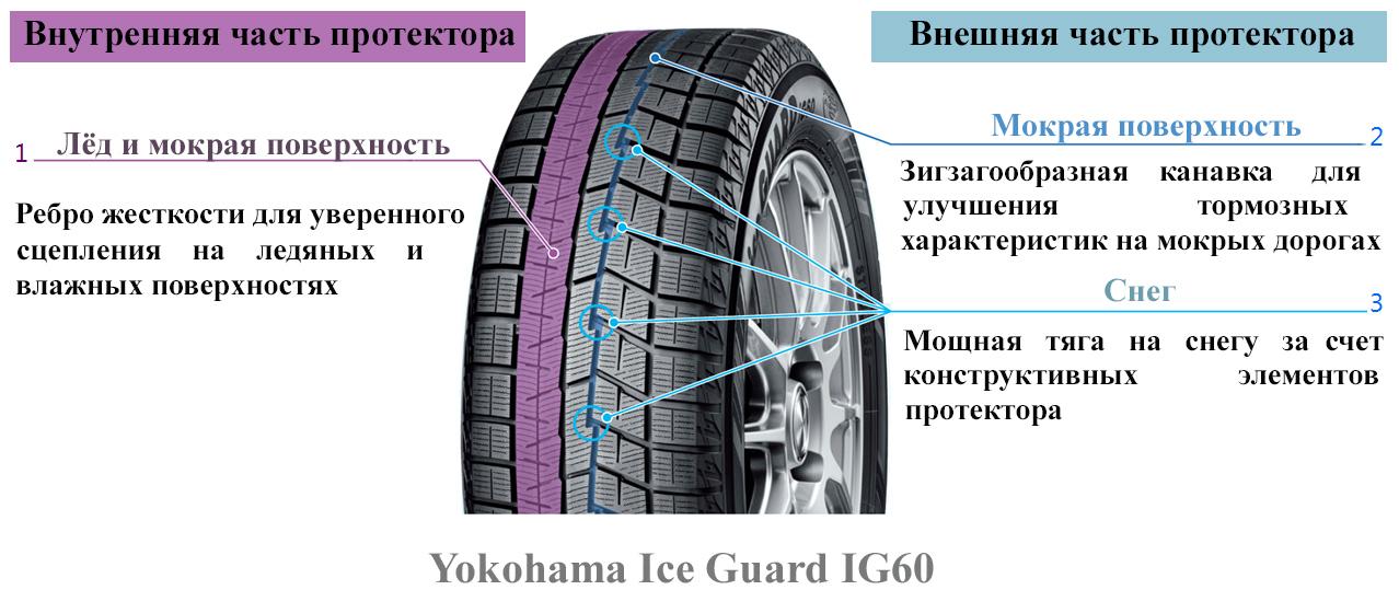 Резина Yokohama Ice Guard IG60