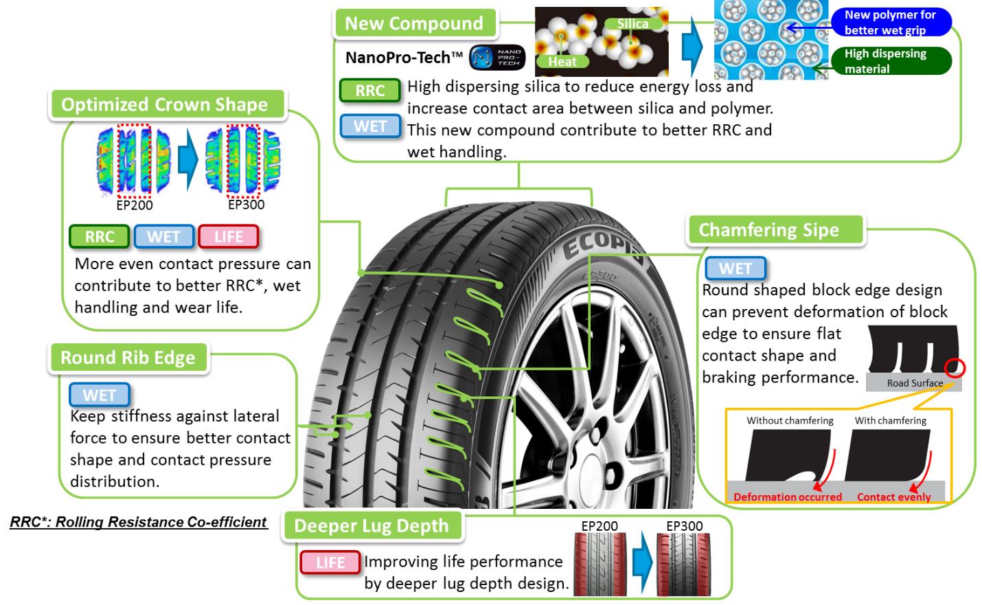 Резина Bridgestone Ecopia EP300