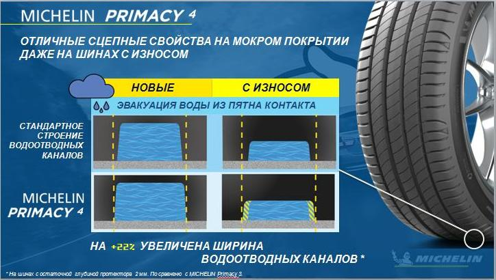 Аквадренаж шины Michelin Primacy4