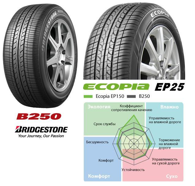 Резина Bridgestone Ecopia EP25
